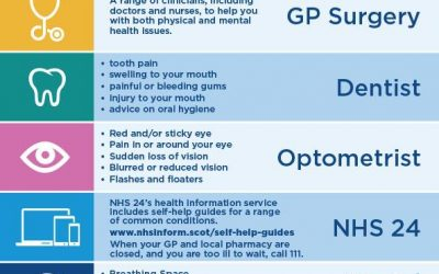 NHS Range of Services