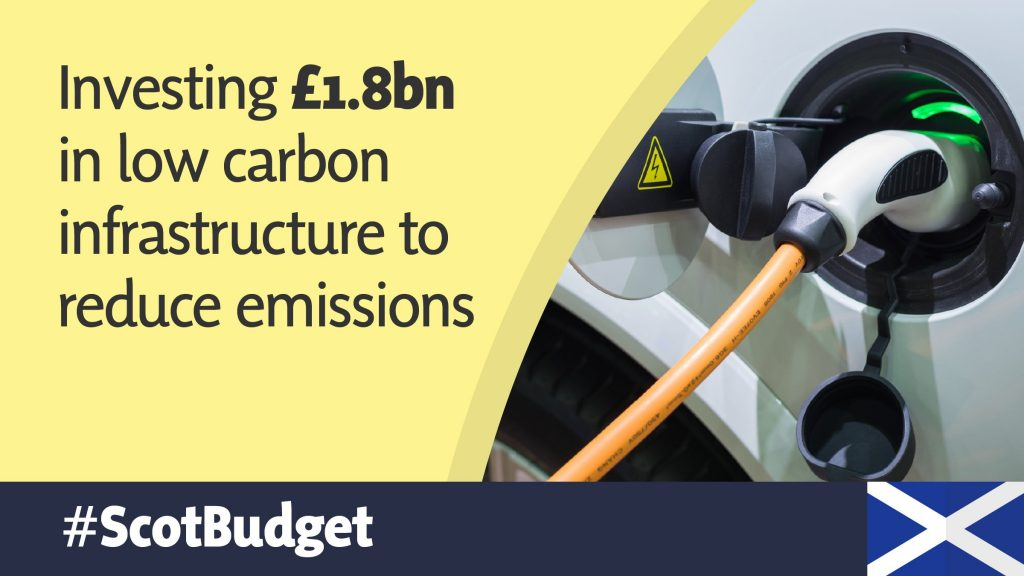 Budget Graphics - Carbon Emissions