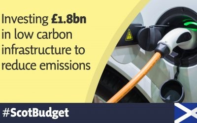 MSP WELCOMES £1.8BN FOR LOW-CARBON INFRASTRUCTURE