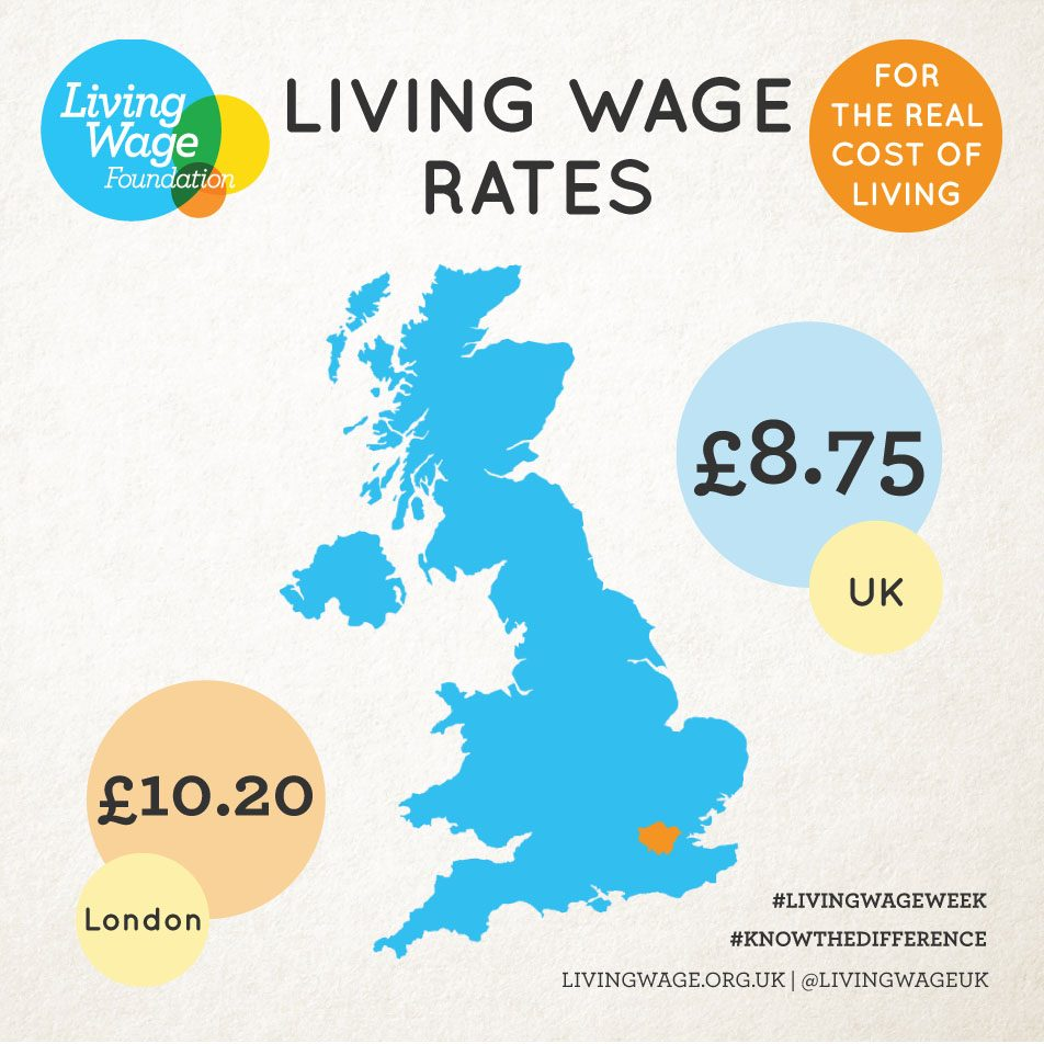 Living Wage Rates