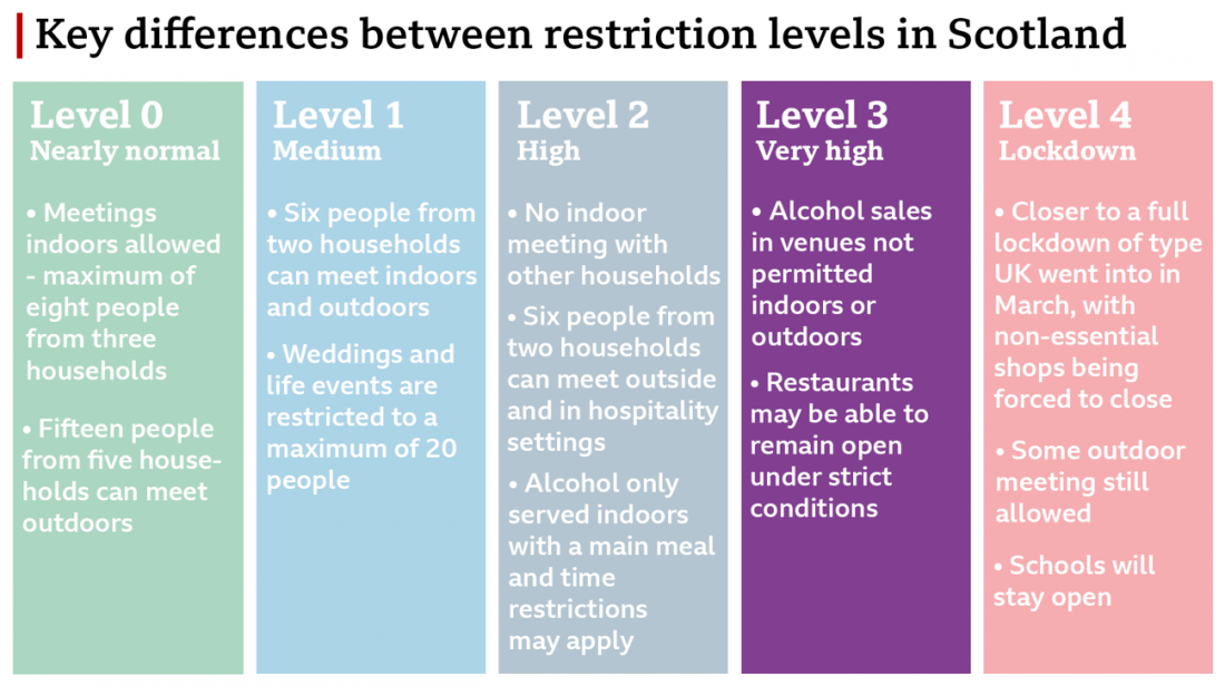 Angus Restrictions
